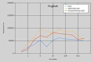 3_var_async_pingBulk
